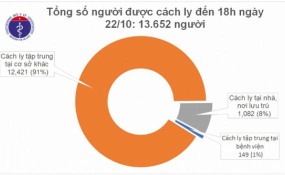 Chiều 22/10, Việt Nam có thêm 3 ca mắc Covid-19 đều trở về từ Angola