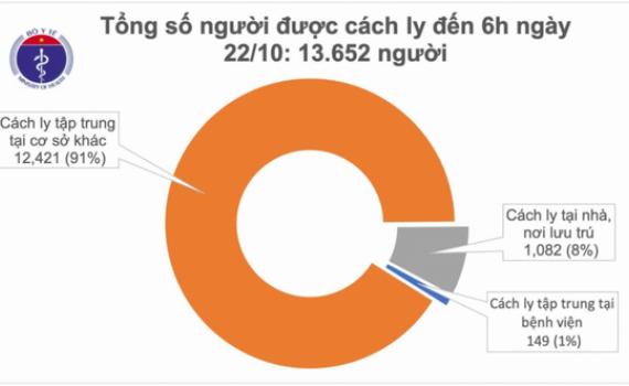 Sáng 22/10, Việt Nam có thêm 1 người từ Angola về mắc Covid-19