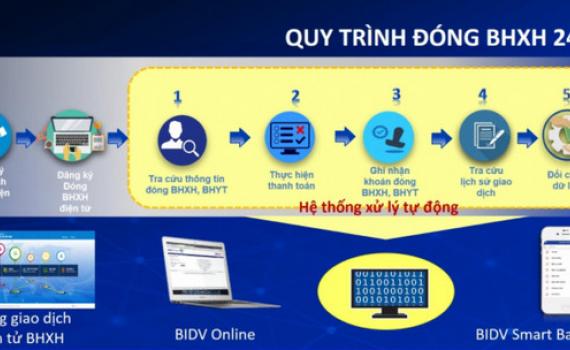 Thêm kênh tiện ích đóng, nộp BHXH, BHYT trên Cổng giao dịch điện tử