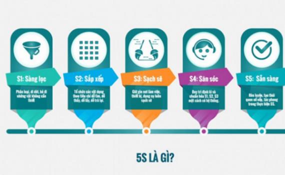 Ứng dụng 5S cải tiến chất lượng và môi trường doanh nghiệp