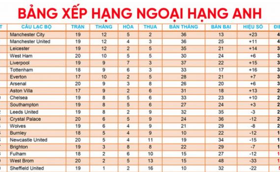 Bảng xếp hạng Ngoại hạng Anh mới nhất: MU mất ngôi đầu vào tay Man City