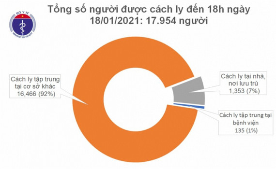 Việt Nam phát hiện thêm 2 ca nhập cảnh mắc COVID-19