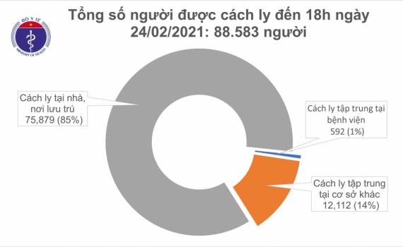 Chiều nay (24/2), Việt Nam có thêm 9 ca mắc COVID-19 tại Hải Dương