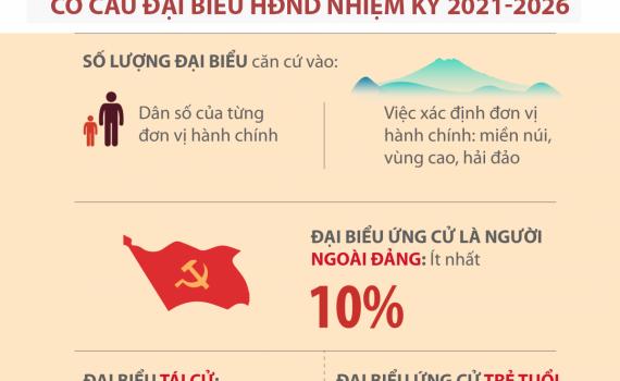 Quy trình bầu cử đại biểu HĐND các cấp nhiệm kỳ 2021 - 2026