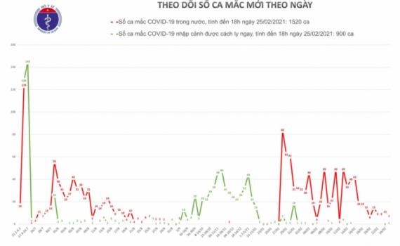 Việt Nam có thêm 8 ca mắc COVID-19, trong đó 7 ca ở Hải Dương