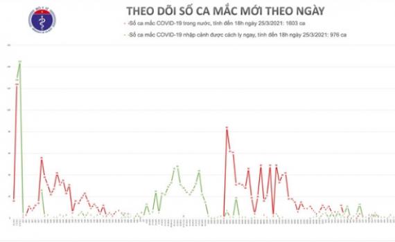 Chiều 25/3, thêm 2 ca mắc COVID-19 tại Hải Dương và 1 ca nhập cảnh