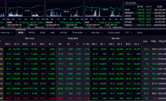 VN-Index tăng gần 18 điểm, tiến sát mốc 1.190 điểm