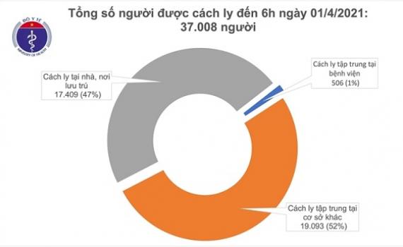Gần 50.000 người đã tiêm vắc xin COVID-19