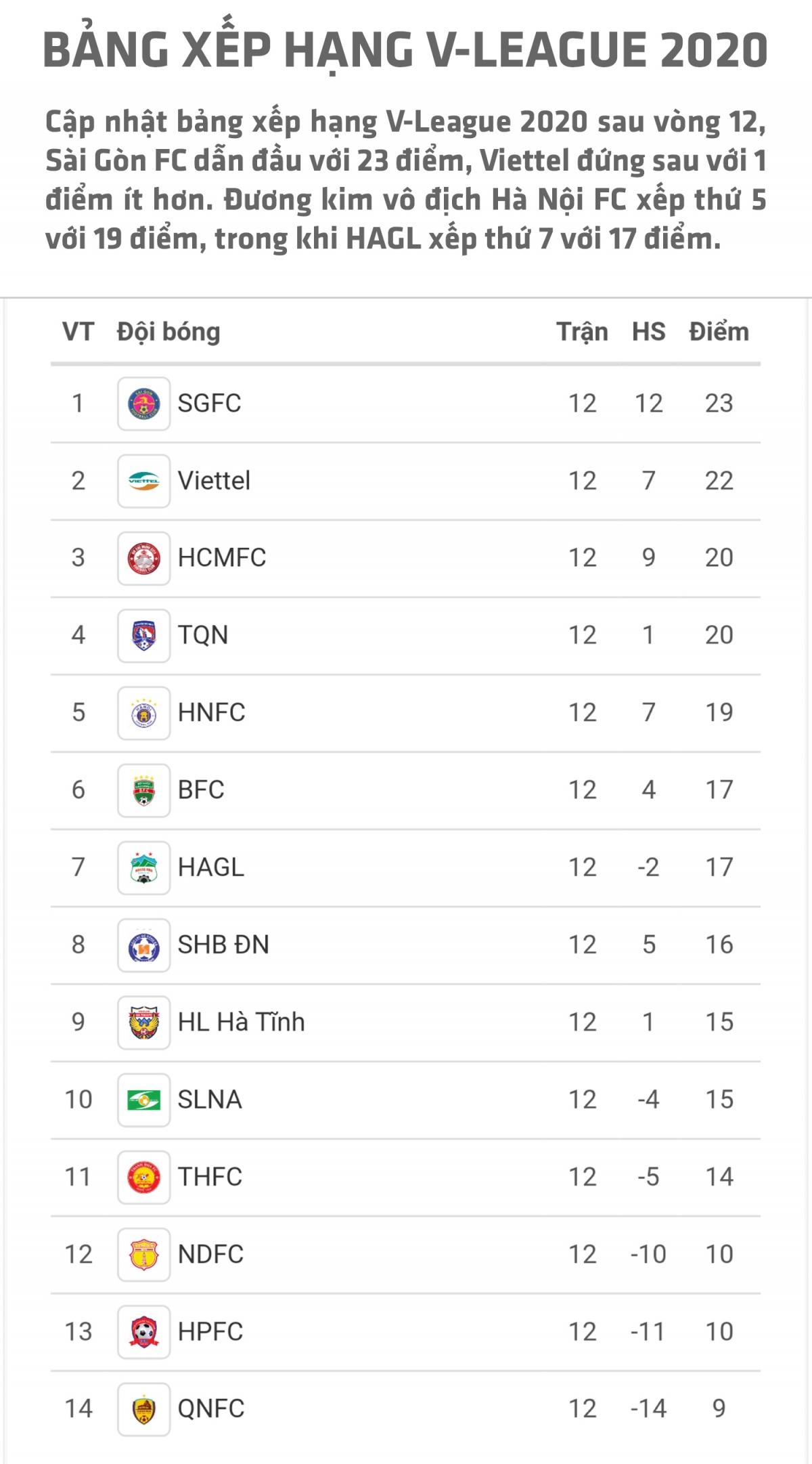 Bảng Xếp Hạng V League 2020 Sau Vong 12 Hagl Xếp Thứ 7 đai Phat Thanh Va Truyền Hinh Ninh Binh