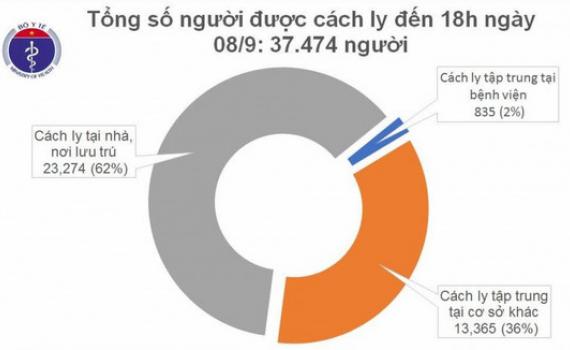 Chiều 8/9, Việt Nam có thêm 5 ca mắc COVID-19 cách ly sau nhập cảnh