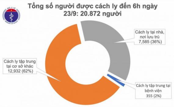 Không có ca mắc Covid-19 mới, 980 bệnh nhân đã điều trị khỏi bệnh