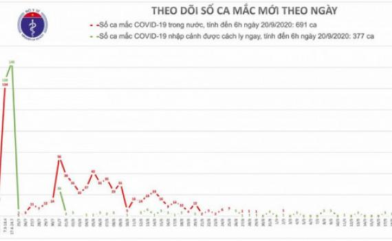 Không có ca mắc Covid-19 mới, cách ly hơn 24.000 người để phòng chống dịch