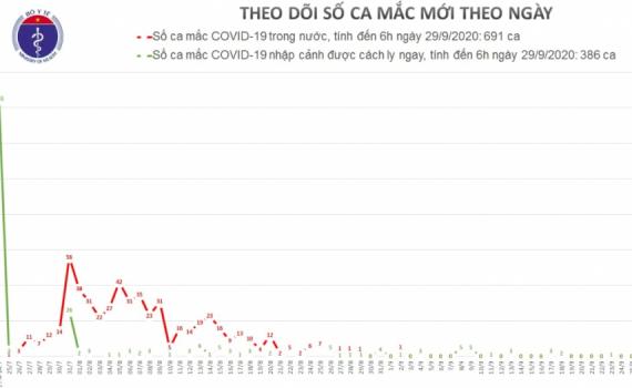 Không có ca mắc Covid-19 mới, Việt Nam hiện có 1.077 bệnh nhân