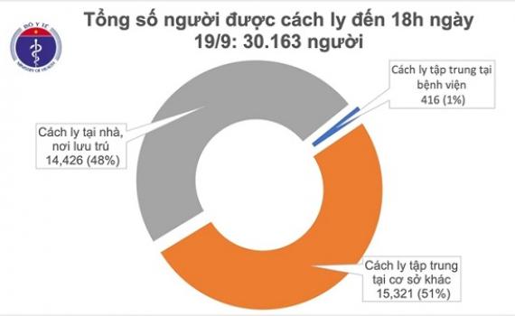 Không có ca mắc mới COVID-19, Việt Nam điều trị khỏi 942 bệnh nhân